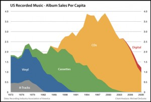 US Music sales. Graph courtesy of Business Insider